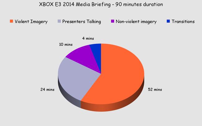 Xbox chart4